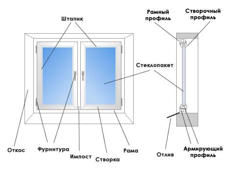 Окна города Севастополь